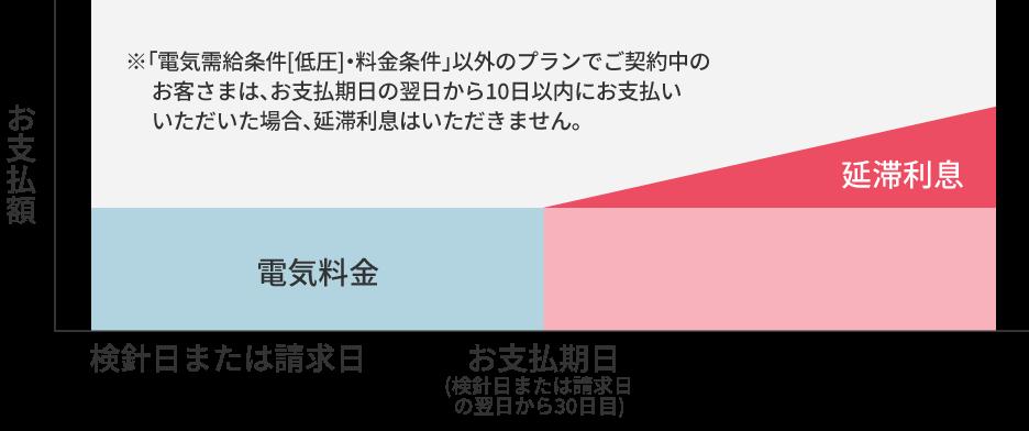 延滞利息制度 四国電力