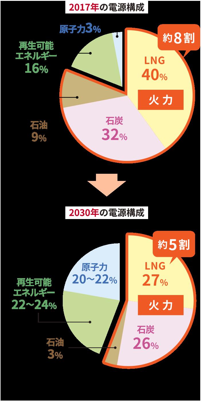 第7弾 石炭火力って、やっぱり悪者?|コヅーのなんでやねん!|四国電力