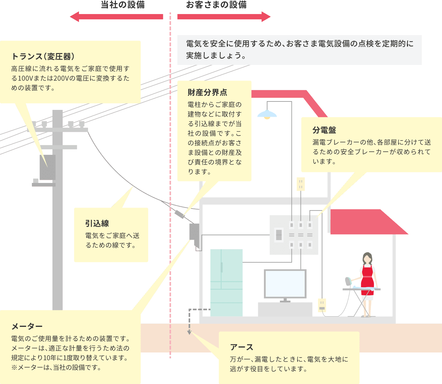 0c8dff582d9af ご家庭の電気配線はこの様になっています